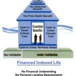 Life Insurance Statistics 2014 Google Search With Images