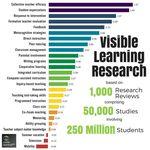 Claves Del Aprendizaje Según John Hattie Y Su Visible Learning Mikel Agirregabiria Aprendizaje Evidencias De Aprendizaje Aprendizaje Visible