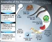 What's nanotechnology?
