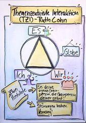 Flipchart Tzi Themezentrierte Interaktion Seminar Flipchart Interaktion Seminar Themezentrierte Tzi Flip Chart Seminar Sketch Notes