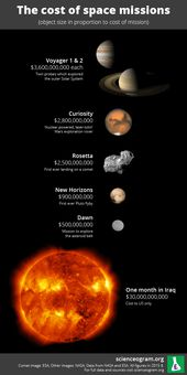 The Real Cost Of NASA's New Horizons Mission To Pluto 2