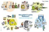 SPATZ – The join-in booklet Waste separation poster | The SPATZ is a hands-on book for children between 4 and 7 years and their parents and grandparents …