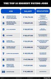 Aircraft Maintenance Technology Salary Philippines 2020 Aircraft Maintenance Technology Aircraft Maintenance High Paying Jobs