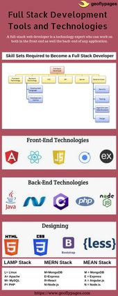 Full Stack Developer Skills and Development Tools and Technologies Infographic – Geoflypages