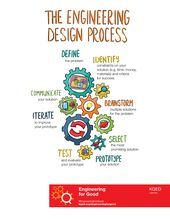 With Engineering for Good, students use the engineering design process to define... 2