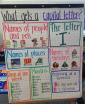 22 Superior First Grade Anchor Charts That We Cannot Wait to Use – WeAreTeachers
