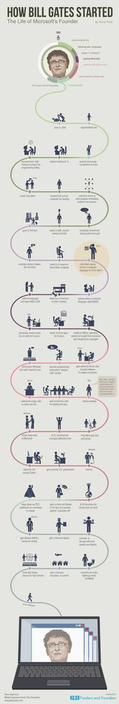 8 migliori immagini su The Richest su Pinterest Timeline, Steve - steve jobs resume