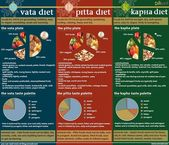 Ayurveda Dosha Diet – Food is one of the most important aspects of living. We pl…  – Vata diet