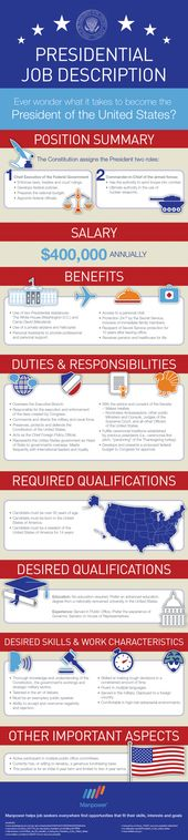 INTERMEDIATE (grades 9-10) This detailed infographic explains the - president job description