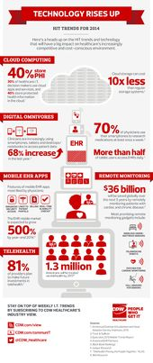 Infographic created by CDW Healthcare illustrates 5 health IT trends that will have a big impact on healthcare's increasingly competitive and cost-c…