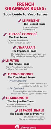 French Grammar Guidelines: Your Information to Verb Tenses