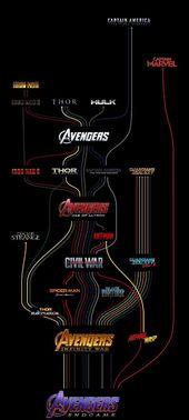 Marvel MCU map reajusted