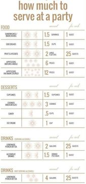 Serving Perfect Portions || party portion serving guide:. Wedding Catering Timel… – Event planning pano