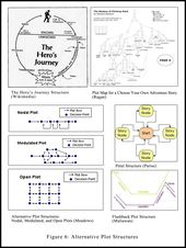 Figure 6alt plot structures articles 4 work pinterest plot figure 6alt plot structures articles 4 work pinterest plot diagram storytelling and hero essay ccuart Choice Image