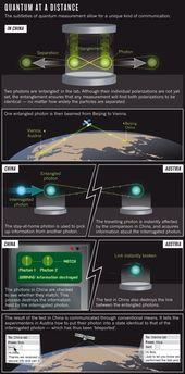 El teletransporte cuántico vía satélite « Francis (th)E mule Science's N... 2