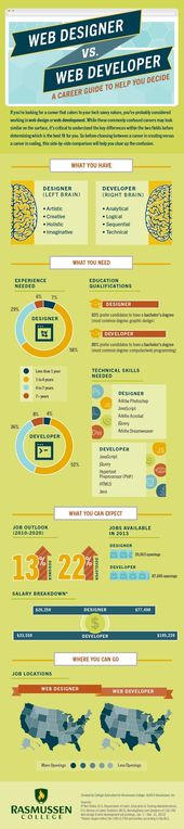 Web Designer vs. Web Developer: A Career Guide to Help You Decide [Infographic] – – Fribly