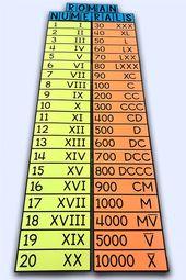 Roman Numerals Poster In 2020 Math Resources Roman Numerals Teaching Math