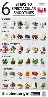 Green Smoothie Recipes to trim your waist and energize you