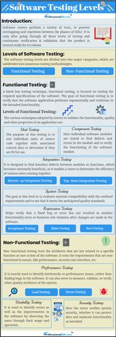 Software Testing Levels: Complete Guide!