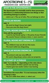 The Apostrophe S and when to make use of it (or not). Study English: Genitive Case, Poss…