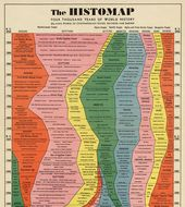 Infographic: 4,000 Years Of Human Historical past Captured In One Retro Chart