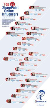 The Top 25 Sharepoint Influencers – An Infographic of an Ecosystem