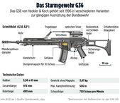 Heckler & Koch wins process – slump for von der Leyen in G36 affair