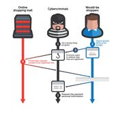 Operation Huyao, the scary evolution of phishing attacks
