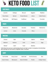 An in depth guide to the Keto Diet for beginners. Tons of information on the ket…
