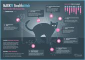 Wenn es um Hauskatzen (Stealth Kittehs) geht, sind ihre Jagdfähigkeiten sehr gut.
