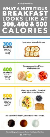 What a Nutritious Breakfast Looks Like at 300, 400 & 500 Calories [Infographic] | Weight Loss | MyFitnessPal