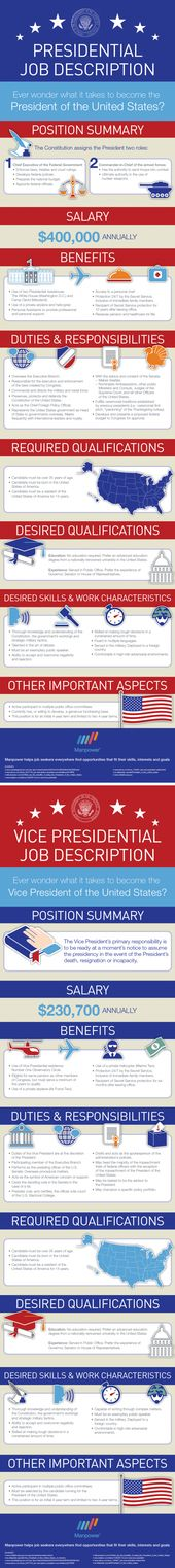 Competition  - vice president job description