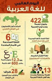 رسمه عن اللغه العربيه اليوم العالمي للغة العربية Cool Words Learn Arabic Language Medical Sales Rep