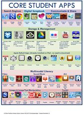 Two Great Visible Lists of Instructional iPad Apps for Academics and College students