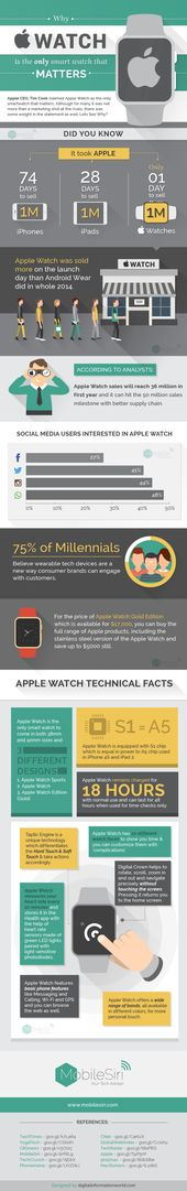 Why Apple Watch Matters? – #infographic