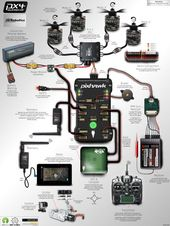 Pixhawk Infographic – DIY Drones – #diy #DRONES #Infographic #Pixhawk