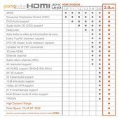 HDMI Kabel 2.0a / 2.0b / Ultra HD 4k 60Hz 18 Gbit/s »3D / ARC / CEC / HDCP / HDR«