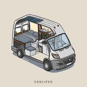 Voici un doodle en coupe transversale pour les campervans autochtones. Ils sont une location de camping-car …   – Cool Stuff