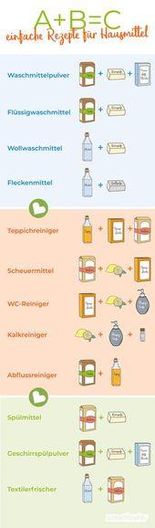 A + B = C: Hausmittel-Rezepte zum natürlichen Reinigen, Waschen, Putzen