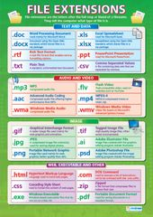 File Extensions | Computing Educational School Posters
