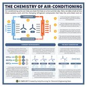 The chemistry of air conditioning – in C&EN 2