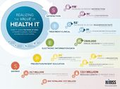 Top 20 HIT infographics of 2013- #14: realizing the value of Health IT