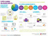 Aprendizaje Invertido – Una Visión Gráfica del Modelo | Infografía
