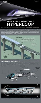 "Billionaire visionary Elon Musk's innovative ""Hyperloop"" high-speed transportati... 2"