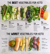 Das beste und schlechteste Gemüse zum Essen auf Keto + Unsere KOSTENLOSE Druckversion
