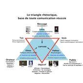 09 Triangle Rhetorique Rhetorique Le Triangle Triangle