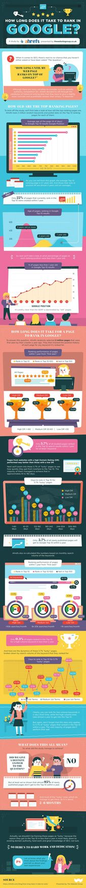 How long does it take for my site to rank on Google? Nice infographic from ahrefs.com. #SEO