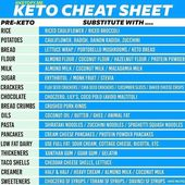 "Best Ketosis Program 👇 on Instagram: ""🎉 KETO SUBSTITUTIONS LIST 🎉 If you're just starting out with Keto, I hope you find these keto-friendly substitutions helpful! Knowing what…"""