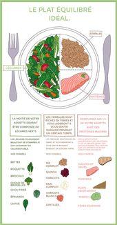 Envie de commencer un régime, mais zero motivation ? Pas de panique, ces four infographies hyper bien pensées vont vous changer la vie !