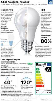¿LED o halógena? Guía rápida para elegir la bombilla más eficiente